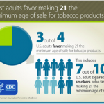 Three out of 4 American adults favor making 21 the minimum age of sale for tobacco products