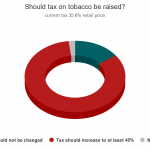 90 percent of Vietnamese want tobacco tax raised: survey