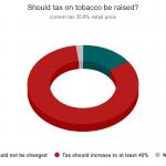 90 percent of Vietnamese want tobacco tax raised: survey