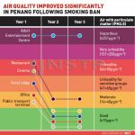 Malaysia: 'Hazardous' air no more