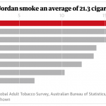 Jordan bans smoking and vaping in indoor public spaces